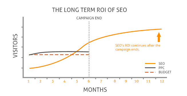 ROI and benefits of SEO